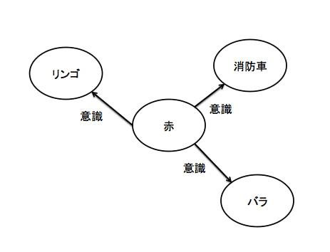 プライミング効果の説明の図