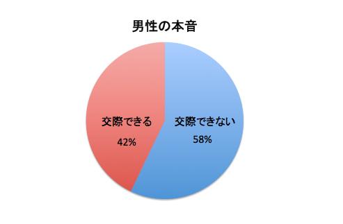 ツイチ子持ち女性に対する男の本音の円グラフ