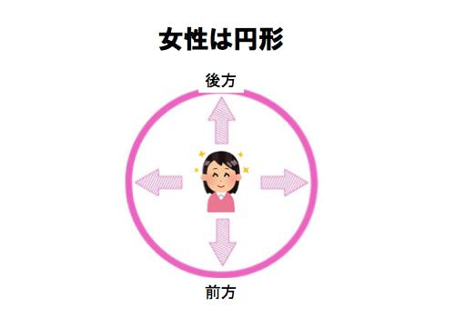 女性のパーソナルスペース図解