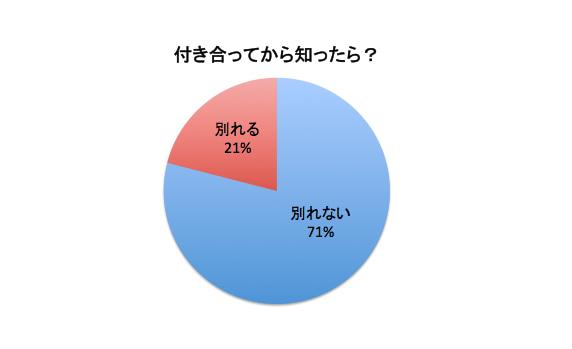 バツイチ子持ち女性に対する男の本音の円グラフ