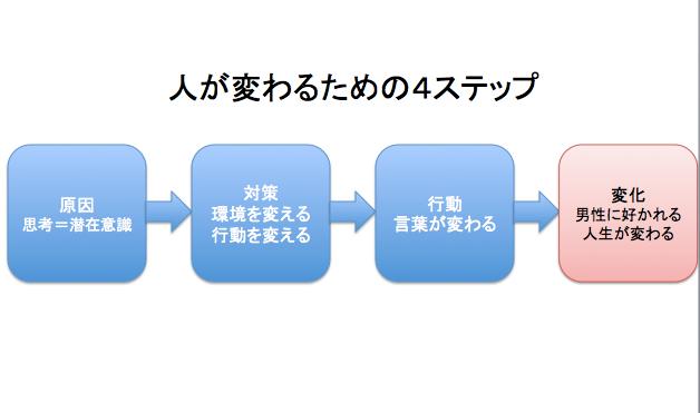 人が変わる4ステップの図