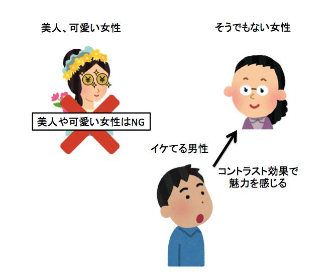 ハイスペ男子の脳内イメージ図3
