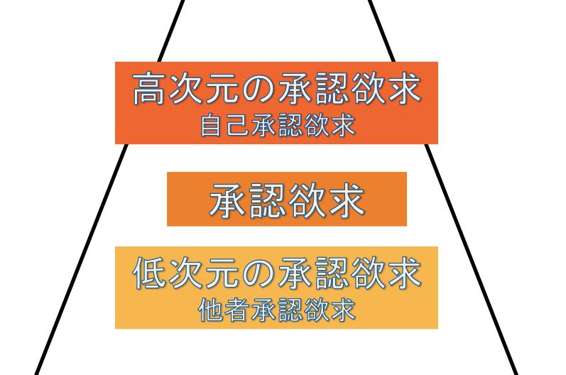 マズローの法則の図