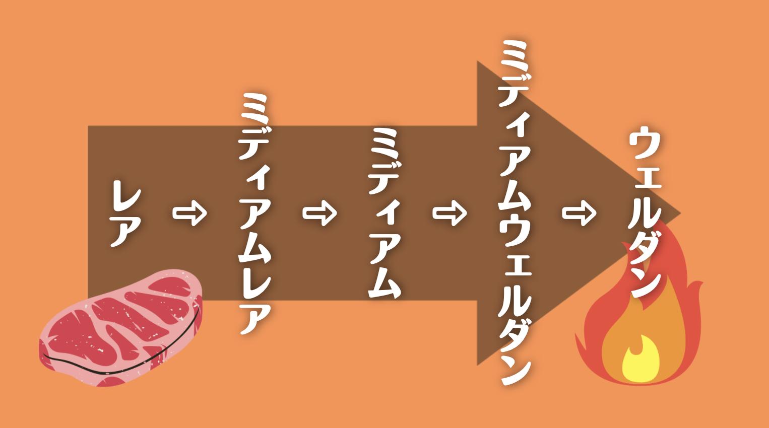 お肉の焼き加減のオリジナル画像
